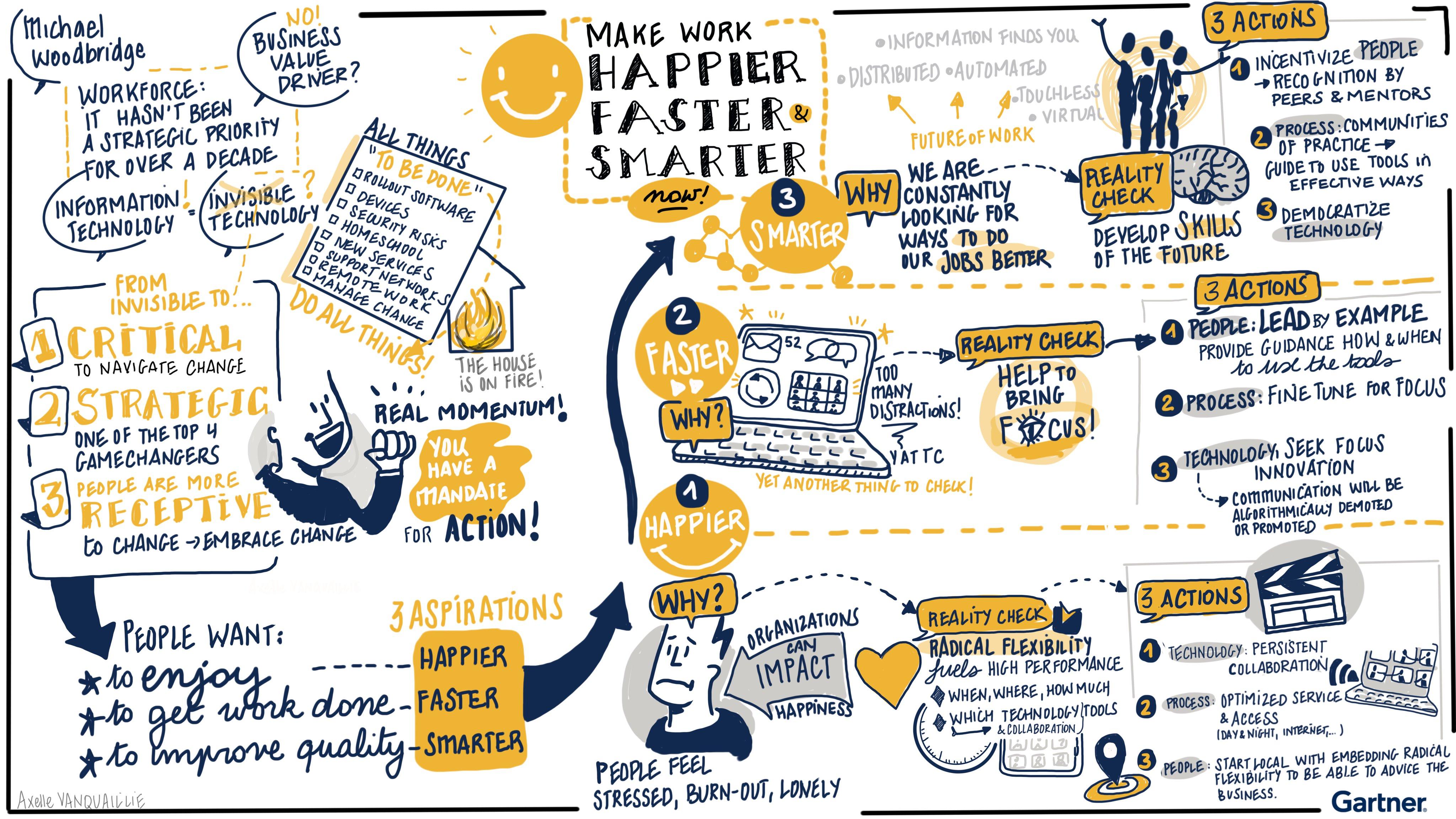 Figure 1: Make Work Happier, Faster, Smarter