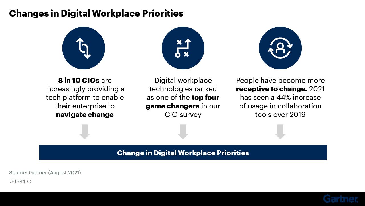 Figure 2: Changes in Digital Workplace Priorities