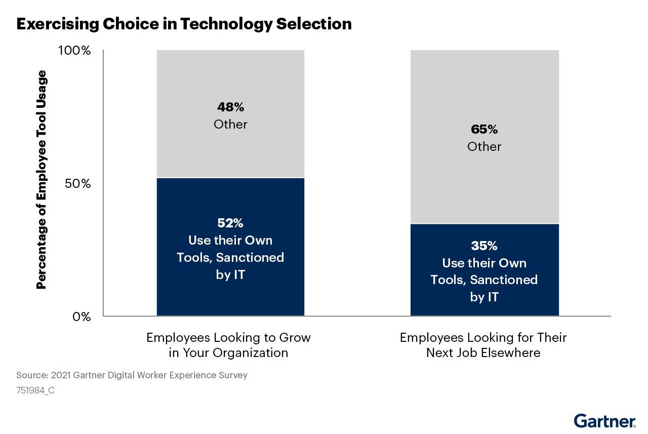 Figure 4: Exercising Choice in Technology Selection