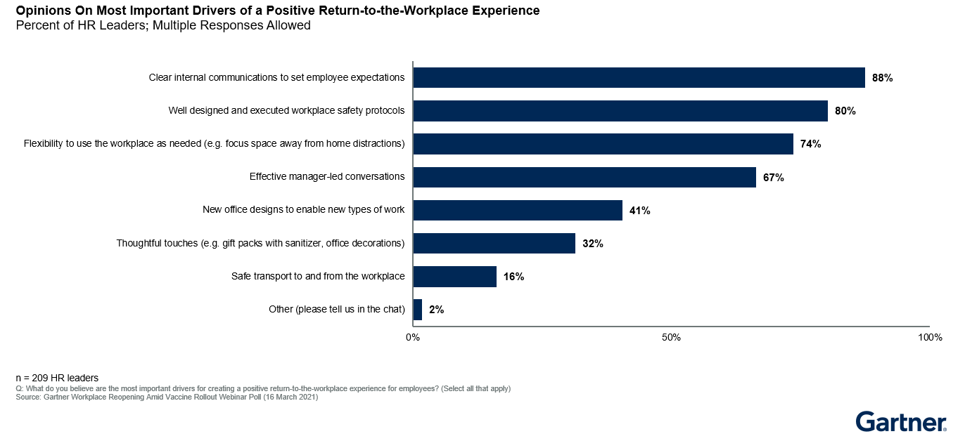 Figure 2: Opinions on Most Important Drivers of a Positive Return-to-the-Workplace Experience