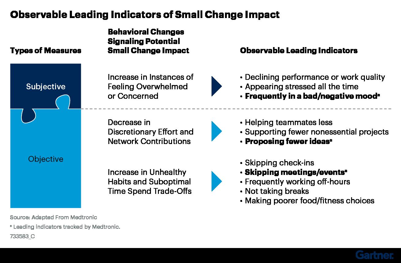 Figure 3. Observable Leading Indicators of Small Change Impact