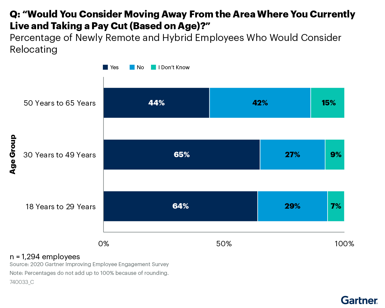 """Figure 3. Q: """"Would You Consider Moving Away From the Area Where You Currently Live and Taking a Pay Cut (Based on Age)?"""""""