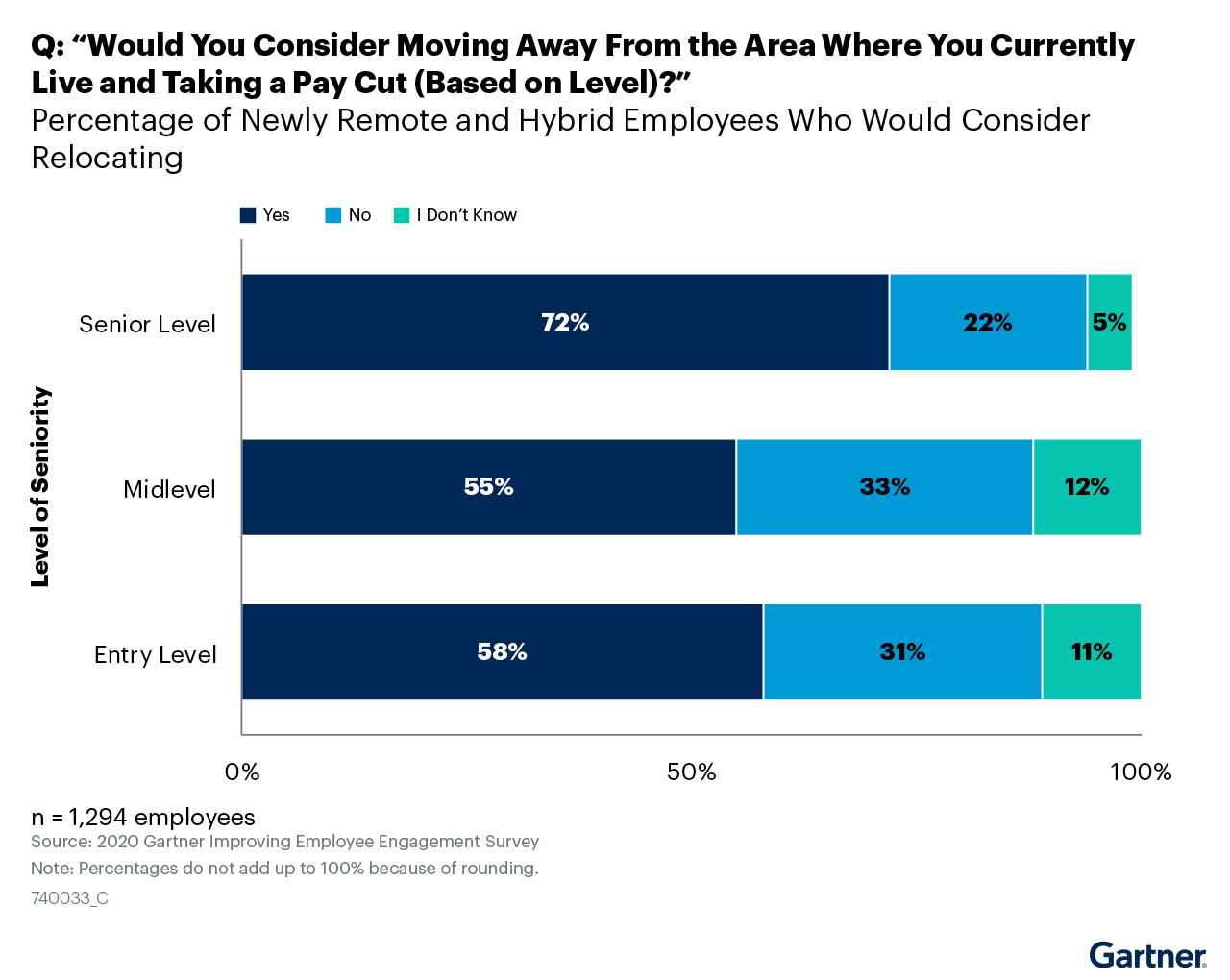 """Figure 5. Q: """"Would You Consider Moving Away From the Area Where You Currently Live and Taking a Pay Cut (Based on Level)?"""""""
