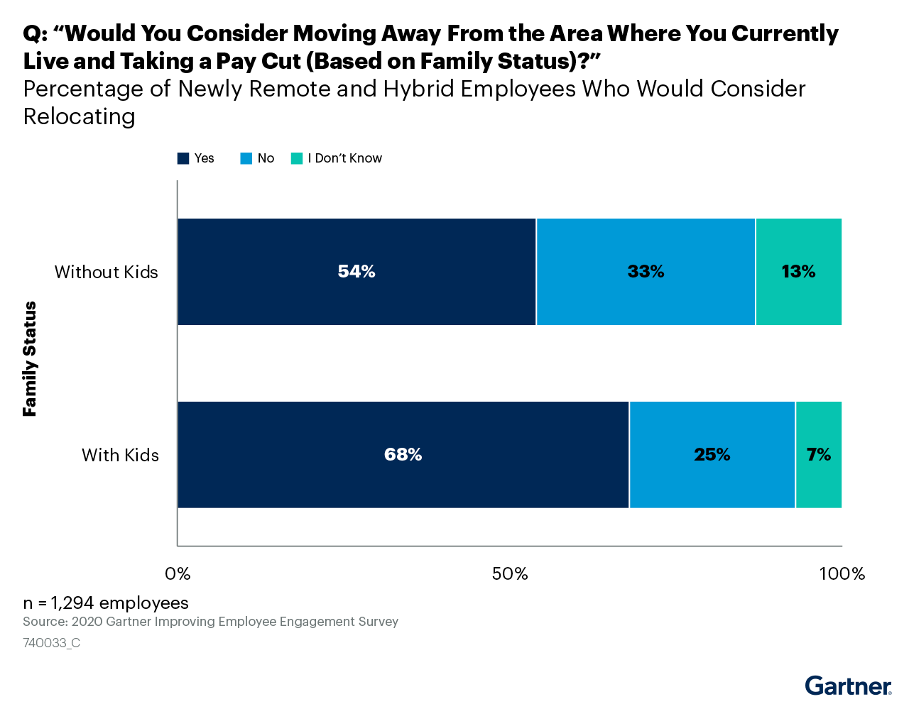 """Figure 6. Q: """"Would You Consider Moving Away From the Area Where You Currently Live and Taking a Pay Cut (Based on Family Status)?"""""""