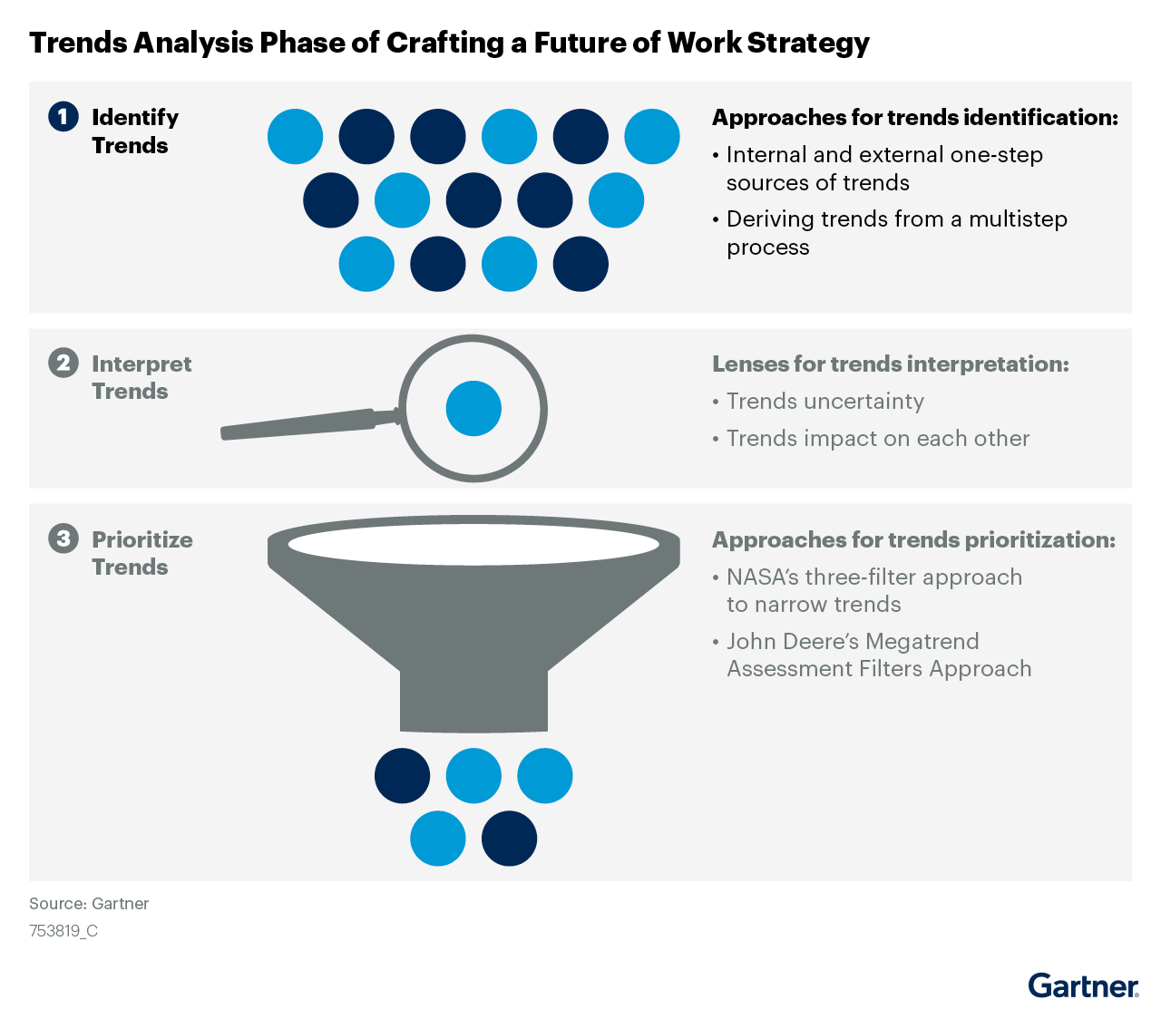 Figure 1. Trends Analysis Phase of Crafting a Future of Work Strategy