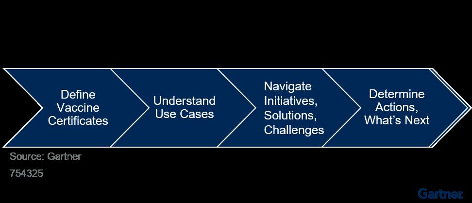 Figure 1. Webinar Roadmap