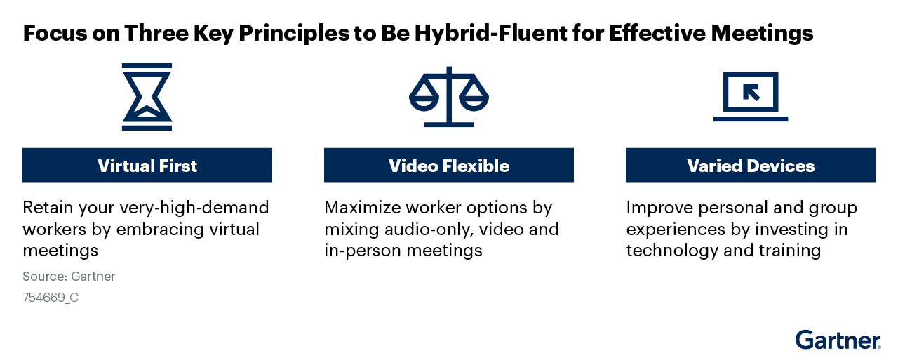 Figure 1. Focus on Three Key Principles to Be Hybrid-Fluent for Effective Meetings