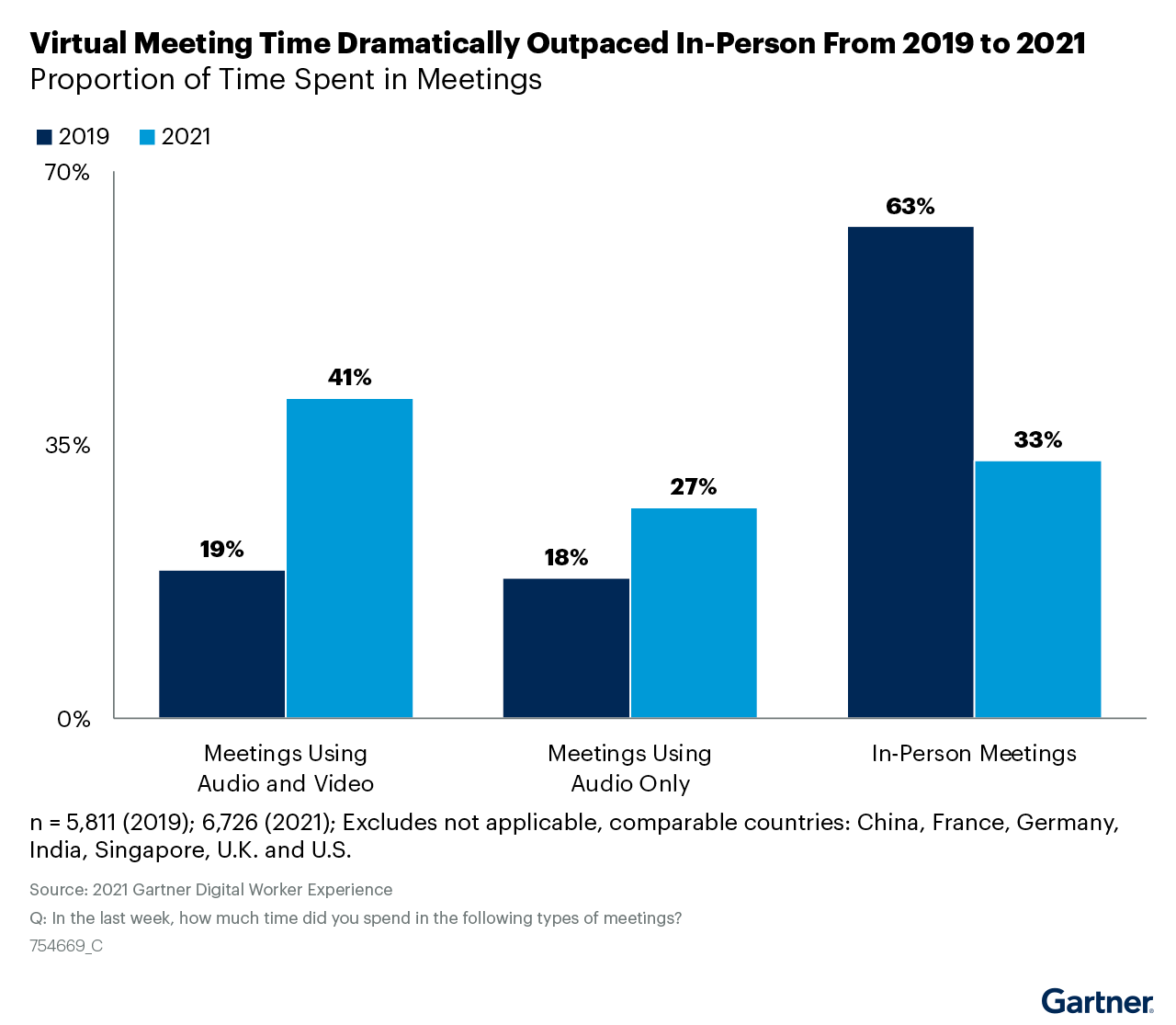 Figure 2. Virtual Meeting Time Dramatically Outpaced In-Person From 2019 to 2021
