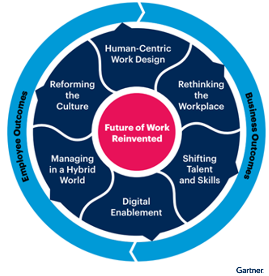 Figure 1. Future of Work Reinvented Resource Center Overview