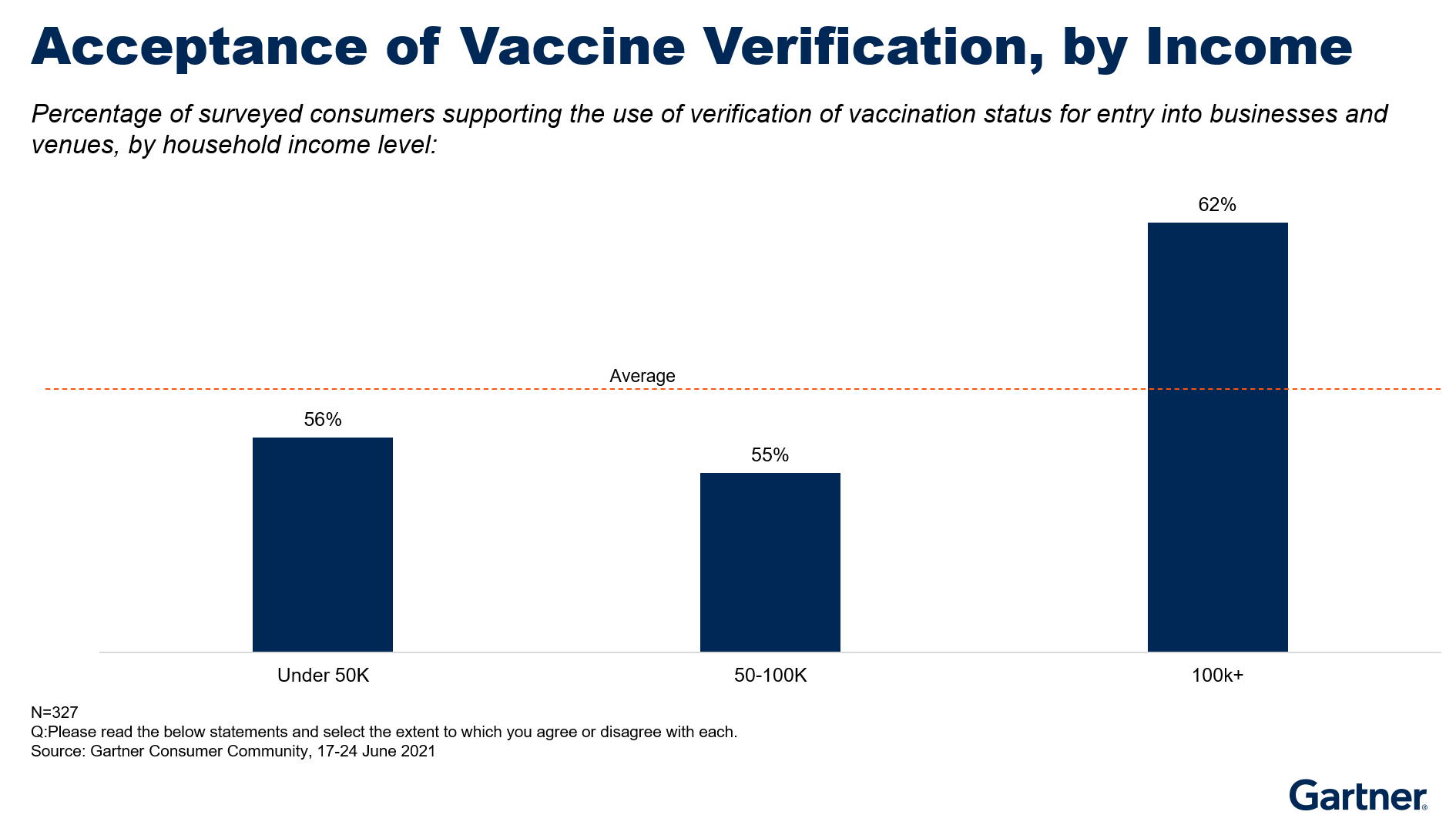 Figure 2. Acceptance of Vaccine Verification, by Income