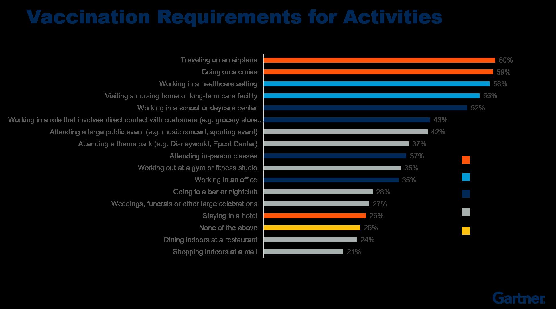Figure 3. Vaccine Requirements for Activities