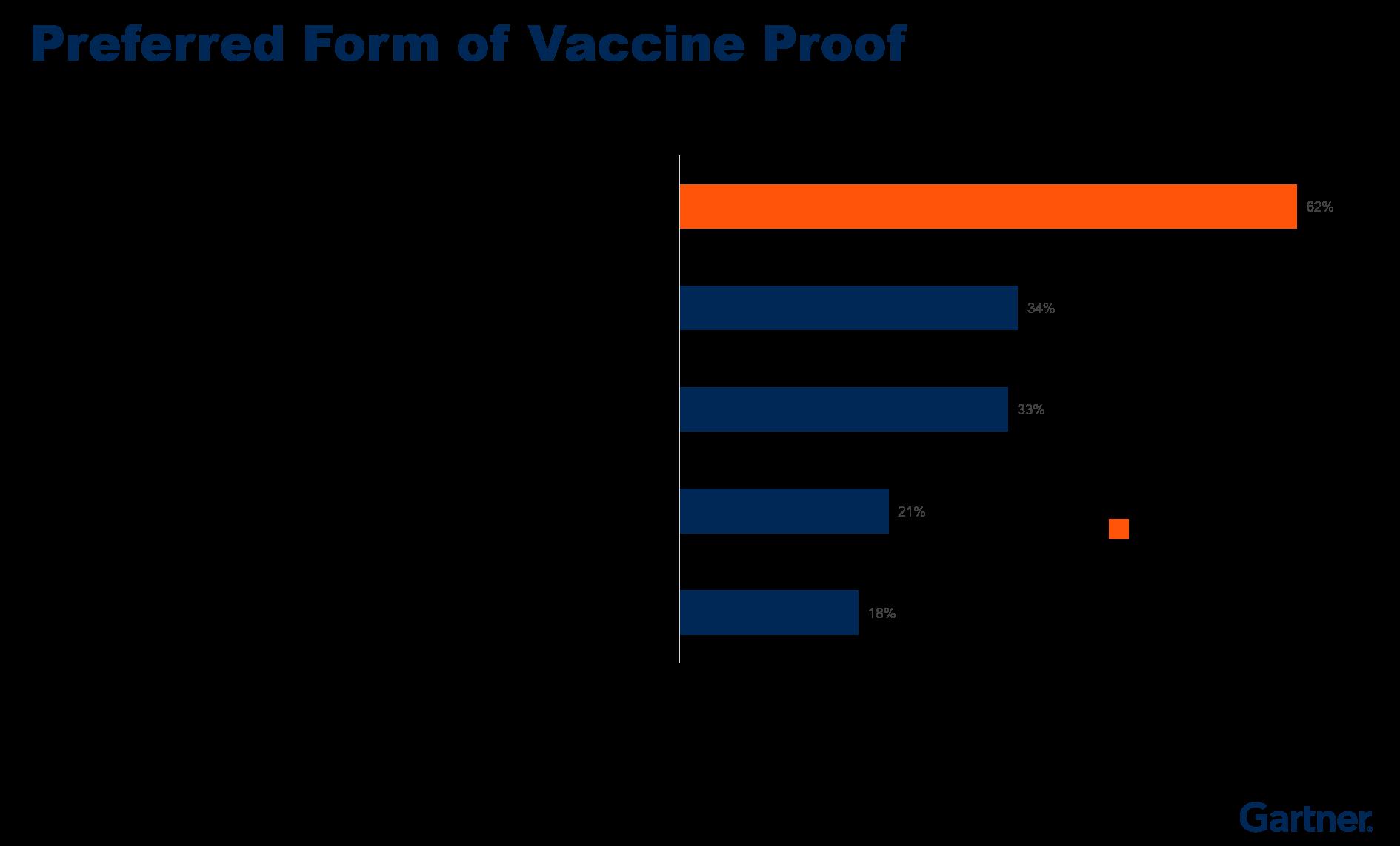 Figure 5. Preferred Form of Vaccine Proof
