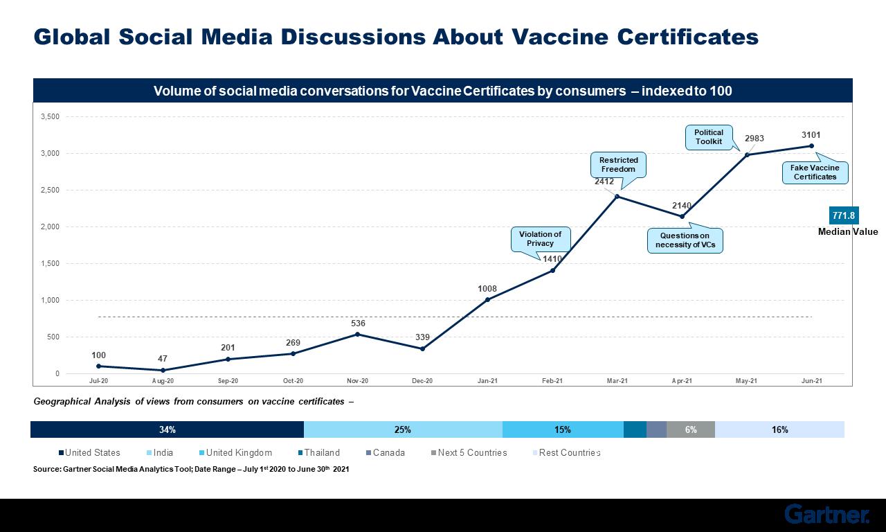 Figure 6. Global Social Media Conversations About Vaccine Certificates