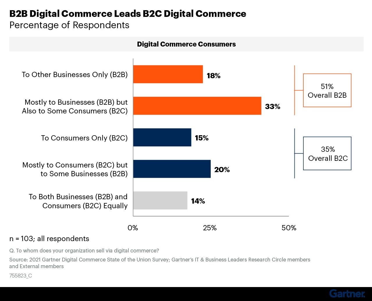 Digital commerce is more prevalent for B2B than B2C, Gartner's survey found.