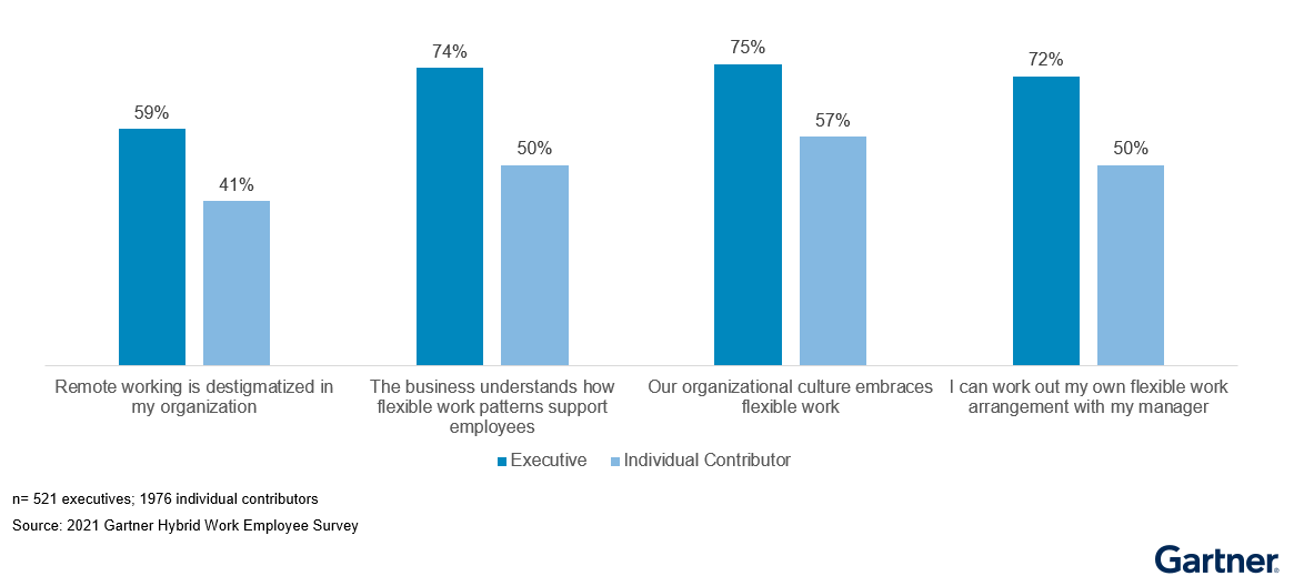 Figure 1: Sentiment Gap Between Executive and Individual Contributor on Culture of Flexibility