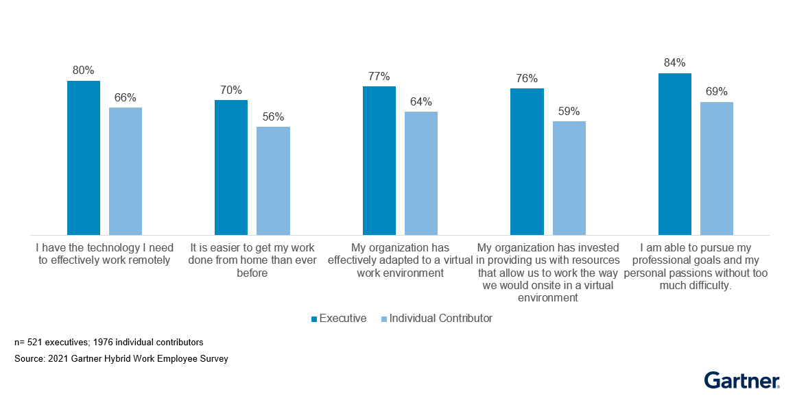 Figure 2: Sentiment Gap Between Executives and Individual Contributors on Ability to Work Remotely