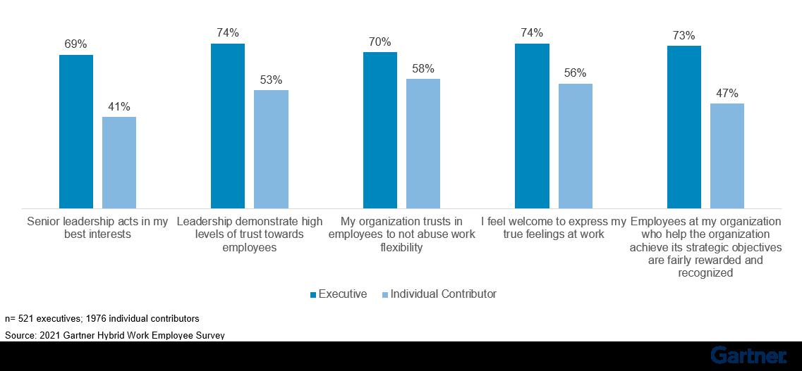 Figure 3: Sentiment Gap Between Executives and Individual Contributors on Trust