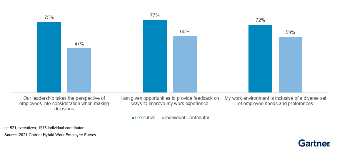 Figure 4: Sentiment Gap Between Executives and Individual Contributors on Inclusiveness of Employee Preferences