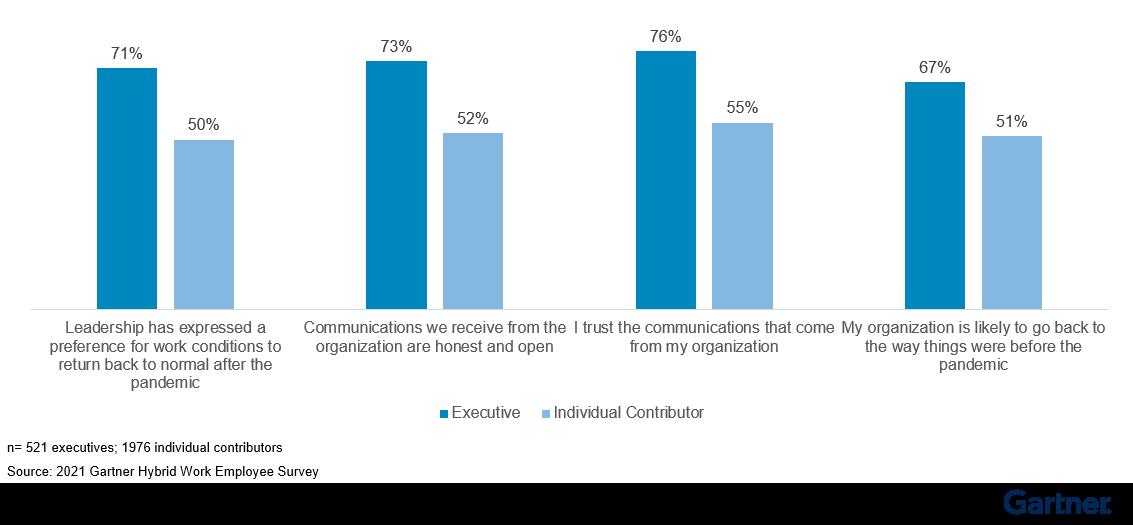 Figure 5: Sentiment Gap Between Executives and Individual Contributors on Organizational Communications