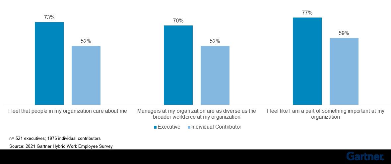 Figure 6: Sentiment Gap Between Executives and Individual Contributors on Organizational Purpose
